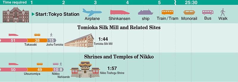 Tomioka Silk Mill and Related Sites, Nikko