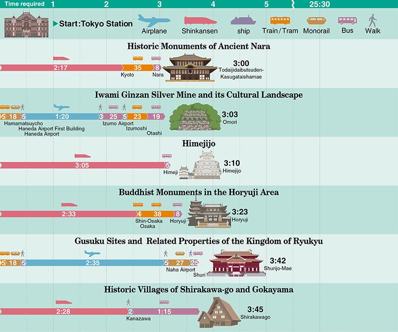 Historic Monuments of Ancient Nara, Iwami Ginzan, Himejijo, Buddhist Monuments in the Horyuji Area, Gusuku Sites and  Related Properties of the Kingdom of Ryukyu, Shirakawa-go