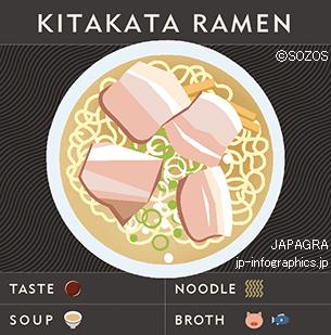 Kitakata Ramen