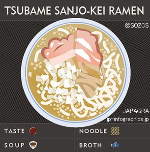 Tsubame Sanjo-kei Ramen