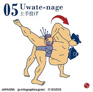Uwate-nage