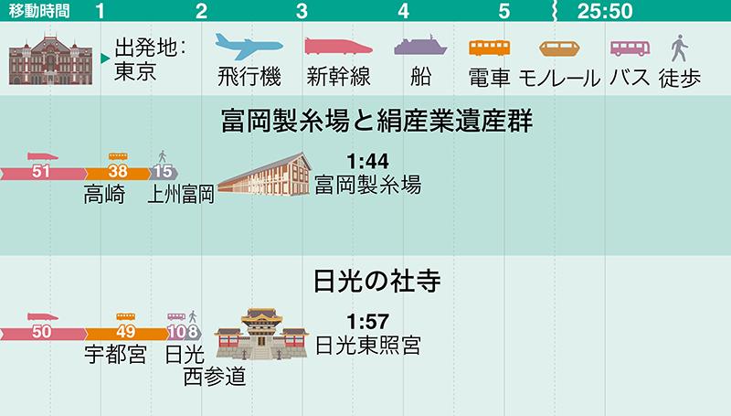 富岡製糸場(群馬県)・日光(栃木県)