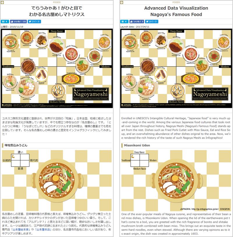 名古屋めしインフォグラフィックWebサイト